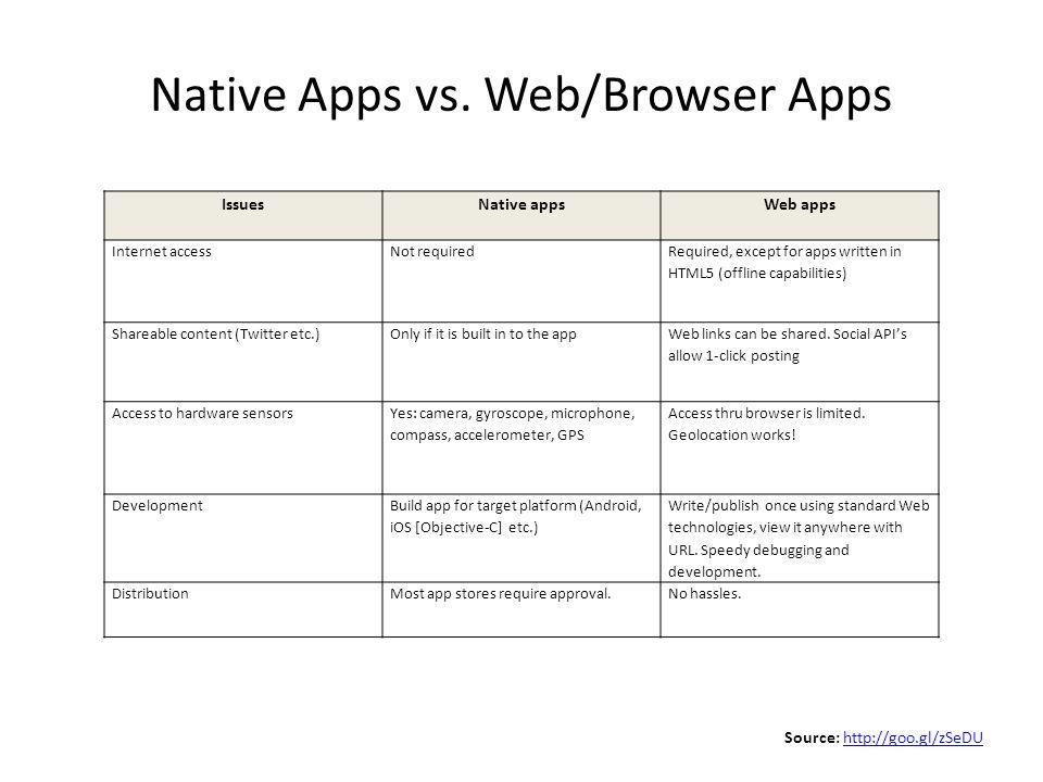 Native Apps vs.