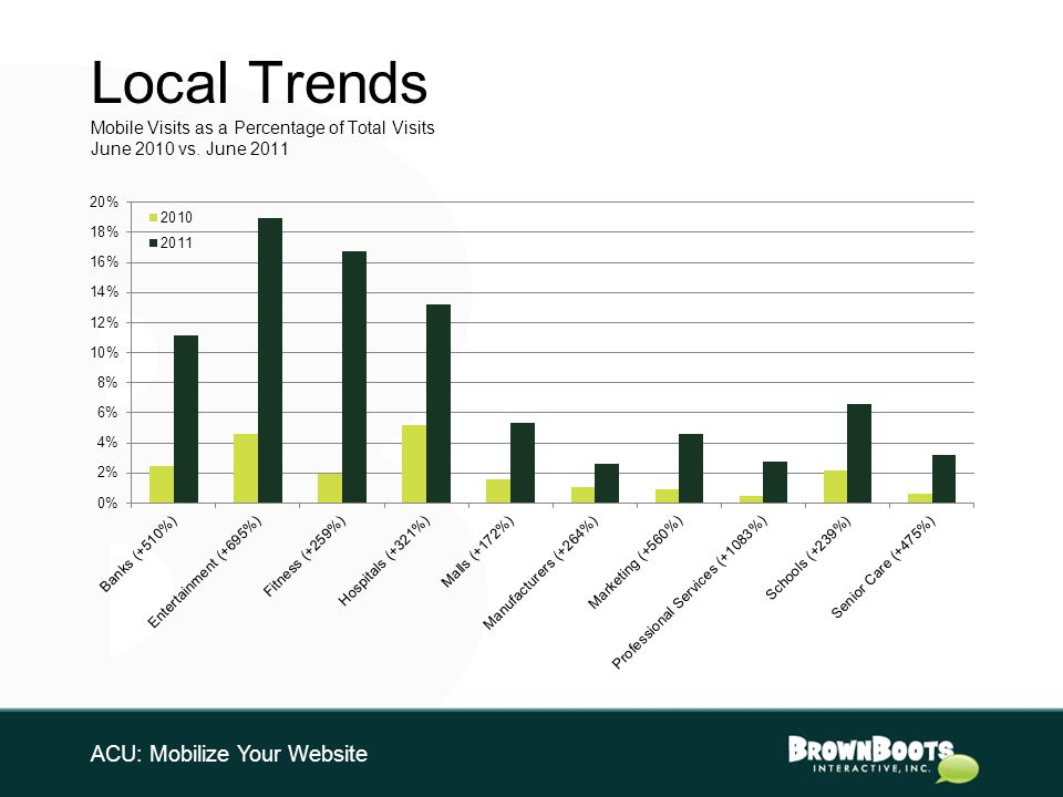 Local Trends Mobile Visits as a Percentage of Total Visits June 2010 vs.