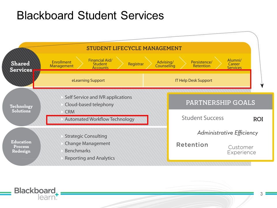 Blackboard Student Services 3