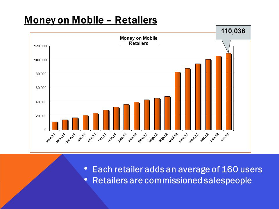 Money on Mobile – Retailers Each retailer adds an average of 160 users Retailers are commissioned salespeople 110,036