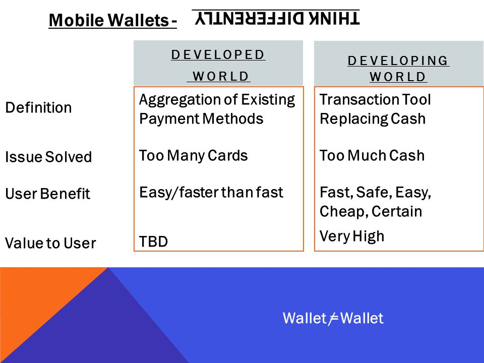 Mobile Wallets - Aggregation of Existing Payment Methods Too Many Cards Easy/faster than fast TBD DEVELOPING WORLD Transaction Tool Replacing Cash Too Much Cash Fast, Safe, Easy, Cheap, Certain Very High Definition Issue Solved User Benefit Value to User DEVELOPED WORLD Wallet / Wallet= THINK DIFFERENTLY