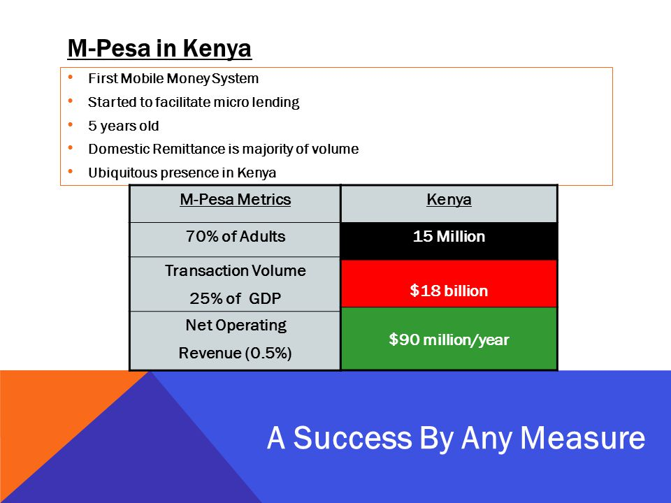M-Pesa in Kenya First Mobile Money System Started to facilitate micro lending 5 years old Domestic Remittance is majority of volume Ubiquitous presence in Kenya A Success By Any Measure M-Pesa Metrics 70% of Adults Transaction Volume 25% of GDP Net Operating Revenue (0.5%) Kenya 15 Million $18 billion $90 million/year