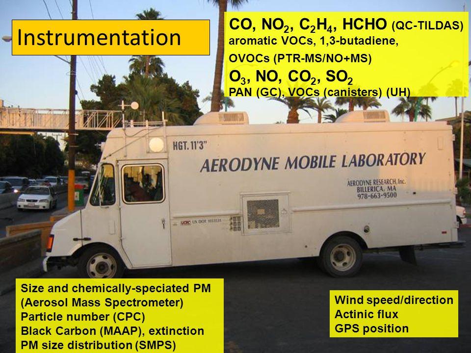 CO, NO 2, C 2 H 4, HCHO (QC-TILDAS) aromatic VOCs, 1,3-butadiene, OVOCs (PTR-MS/NO+MS) O 3, NO, CO 2, SO 2 PAN (GC), VOCs (canisters) (UH) Size and ch