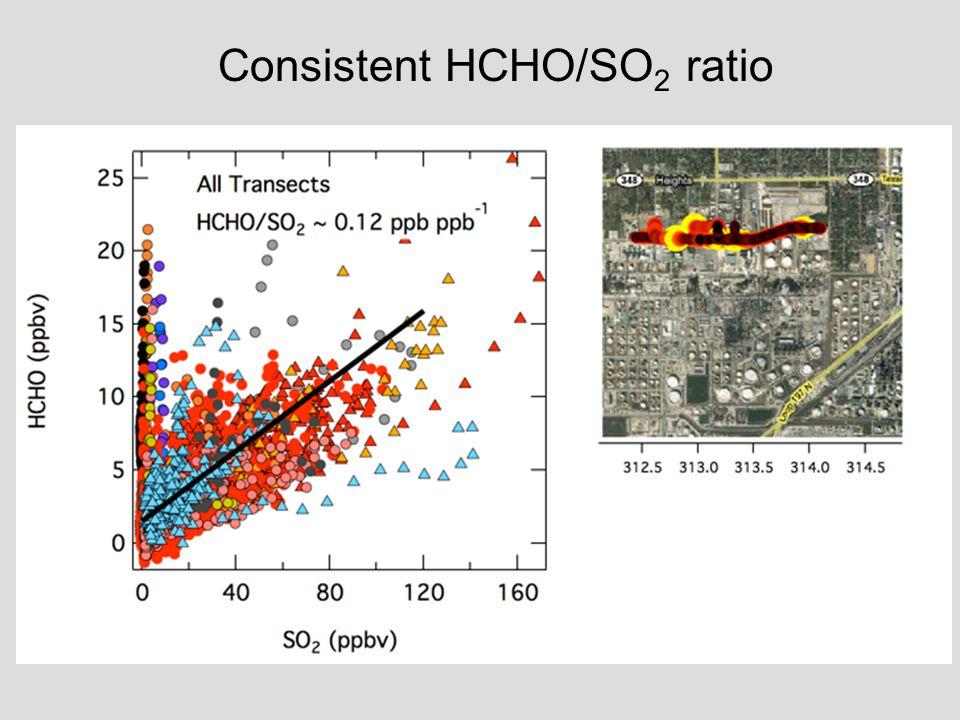 Consistent HCHO/SO 2 ratio