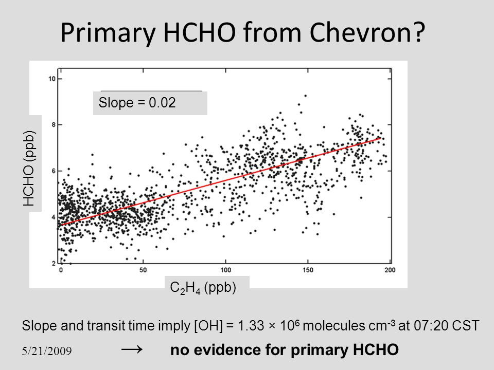 Primary HCHO from Chevron? Slope and transit time imply [OH] = 1.33 × 10 6 molecules cm -3 at 07:20 CST 5/21/2009 no evidence for primary HCHO C 2 H 4