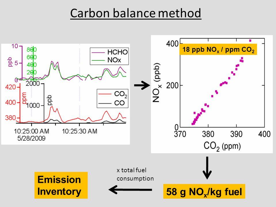 Carbon balance method 58 g NO x /kg fuel 18 ppb NO x / ppm CO 2 x total fuel consumption Emission Inventory