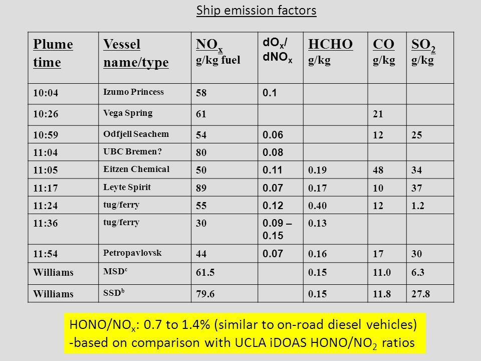 Ship emission factors Plume time Vessel name/type NO x g/kg fuel dO x / dNO x HCHO g/kg CO g/kg SO 2 g/kg 10:04 Izumo Princess 58 0.1 10:26 Vega Sprin