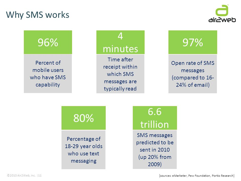 ©2010 Air2Web, Inc. |11 Why SMS works 96% Percent of mobile users who have SMS capability 4 minutes Time after receipt within which SMS messages are t