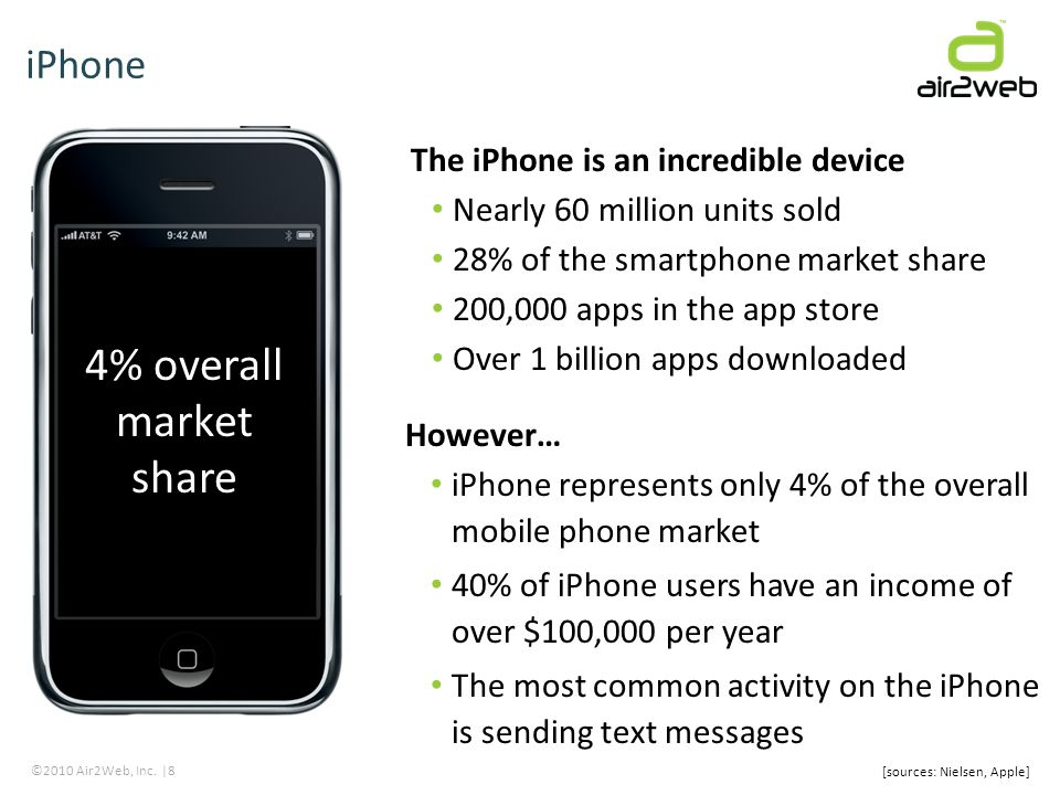 ©2010 Air2Web, Inc. |8 The iPhone is an incredible device Nearly 60 million units sold 28% of the smartphone market share 200,000 apps in the app stor