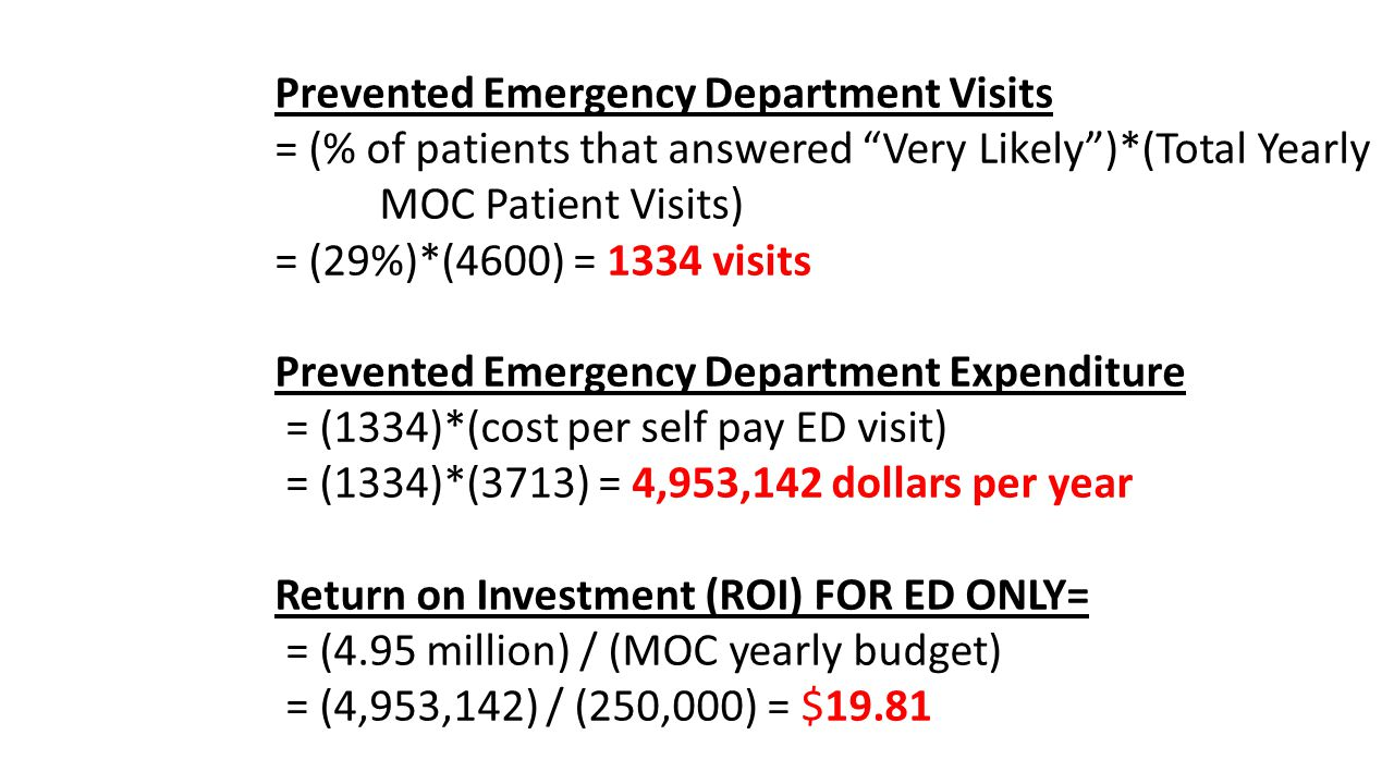 Prevented Emergency Department Visits = (% of patients that answered Very Likely)*(Total Yearly MOC Patient Visits) = (29%)*(4600) = 1334 visits Prevented Emergency Department Expenditure = (1334)*(cost per self pay ED visit) = (1334)*(3713) = 4,953,142 dollars per year Return on Investment (ROI) FOR ED ONLY= = (4.95 million) / (MOC yearly budget) = (4,953,142) / (250,000) = $19.81