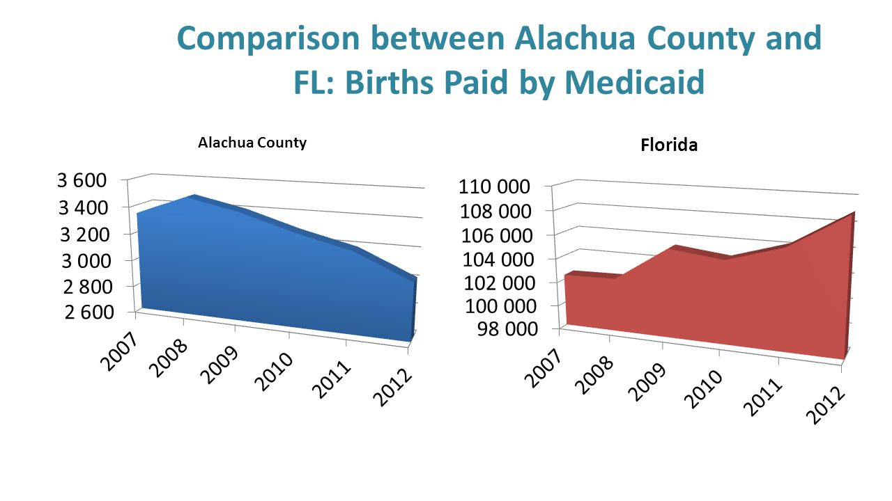 Comparison between Alachua County and FL: Births Paid by Medicaid
