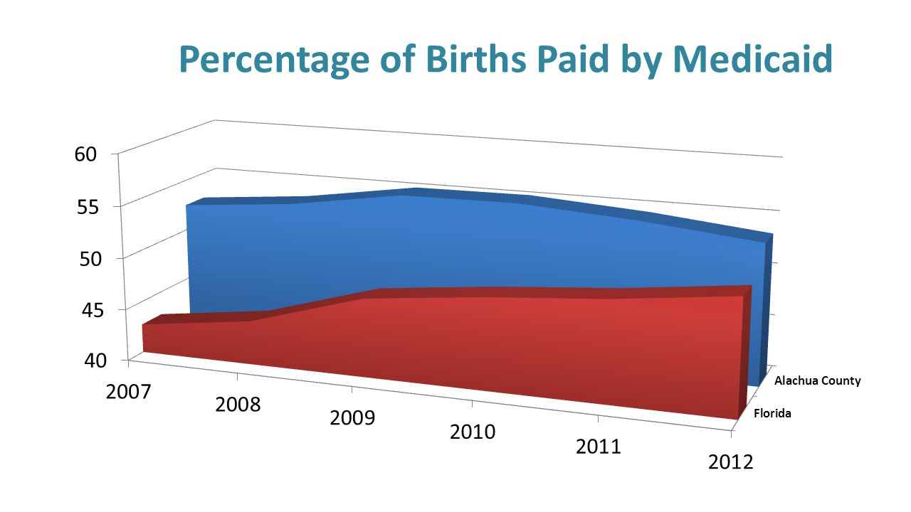 Percentage of Births Paid by Medicaid