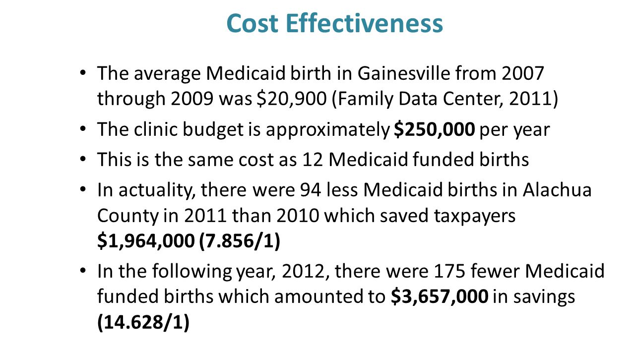 Cost Effectiveness The average Medicaid birth in Gainesville from 2007 through 2009 was $20,900 (Family Data Center, 2011) The clinic budget is approximately $250,000 per year This is the same cost as 12 Medicaid funded births In actuality, there were 94 less Medicaid births in Alachua County in 2011 than 2010 which saved taxpayers $1,964,000 (7.856/1) In the following year, 2012, there were 175 fewer Medicaid funded births which amounted to $3,657,000 in savings (14.628/1)