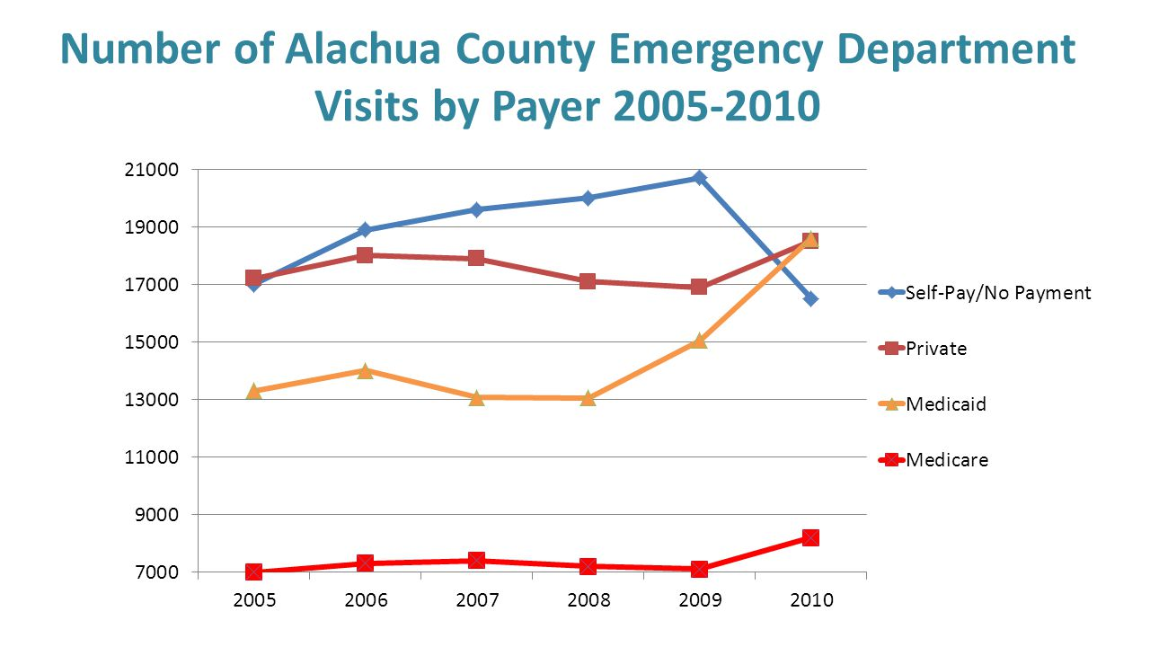Number of Alachua County Emergency Department Visits by Payer 2005-2010