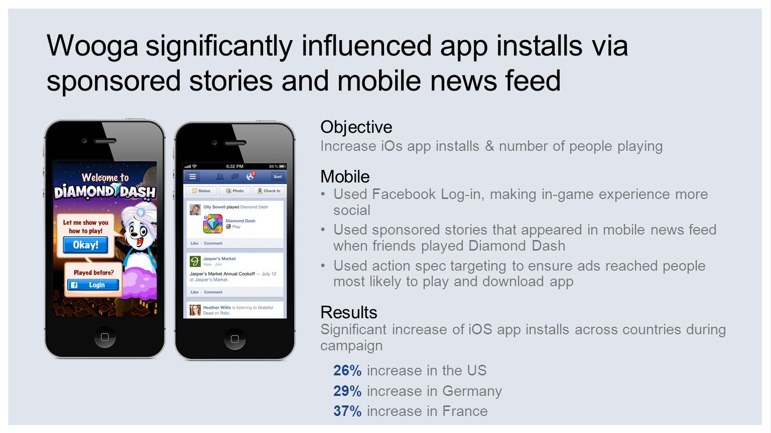 Wooga significantly influenced app installs via sponsored stories and mobile news feed Objective Increase iOs app installs & number of people playing Mobile Used Facebook Log-in, making in-game experience more social Used sponsored stories that appeared in mobile news feed when friends played Diamond Dash Used action spec targeting to ensure ads reached people most likely to play and download app Results Significant increase of iOS app installs across countries during campaign 26% increase in the US 29% increase in Germany 37% increase in France