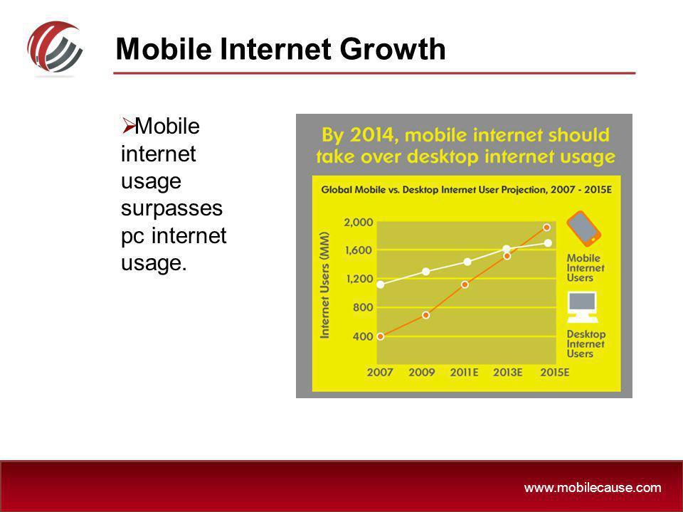 www.mobilecause.com Mobile Internet Growth Mobile internet usage surpasses pc internet usage.