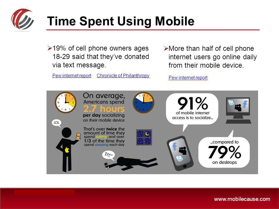 www.mobilecause.com Time Spent Using Mobile 19% of cell phone owners ages 18-29 said that theyve donated via text message. Pew internet report Chronic