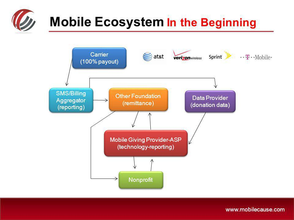 www.mobilecause.com Mobile Ecosystem In the Beginning SMS/Billing Aggregator (reporting) Other Foundation (remittance) Other Foundation (remittance) D