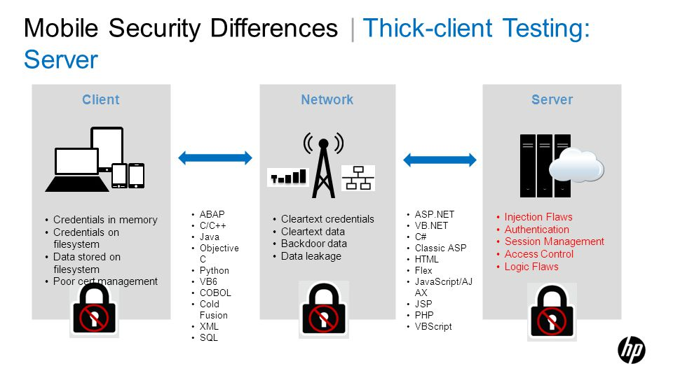 Mobile Security Differences | Thick-client Testing: Server Client Server Network ABAP C/C++ Java Objective C Python VB6 COBOL Cold Fusion XML SQL ASP.