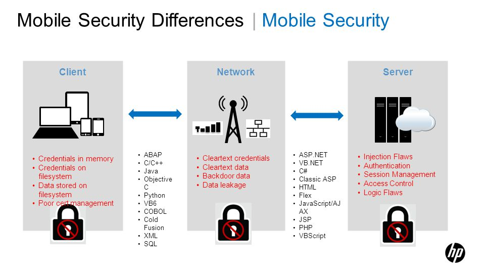 Mobile Security Differences | Mobile Security Client Server Network ABAP C/C++ Java Objective C Python VB6 COBOL Cold Fusion XML SQL ASP.NET VB.NET C#