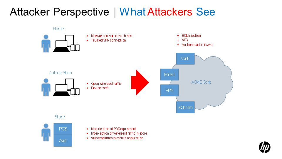 Attacker Perspective | What Attackers See