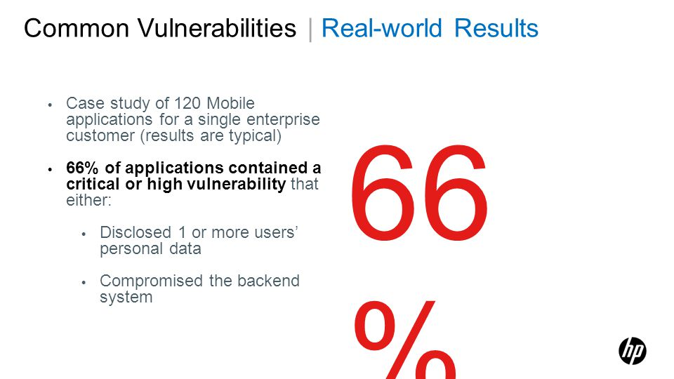 Case study of 120 Mobile applications for a single enterprise customer (results are typical) 66% of applications contained a critical or high vulnerab