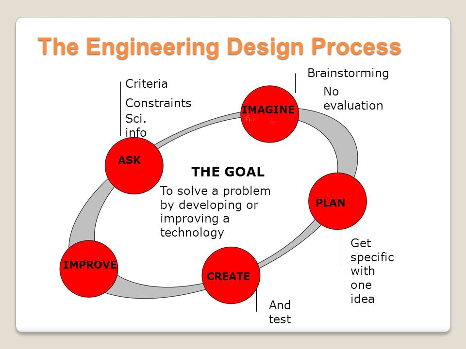 The Engineering Design Process ASK IMAGINE PLAN CREATE IMPROVE THE GOAL To solve a problem by developing or improving a technology Criteria Constraint