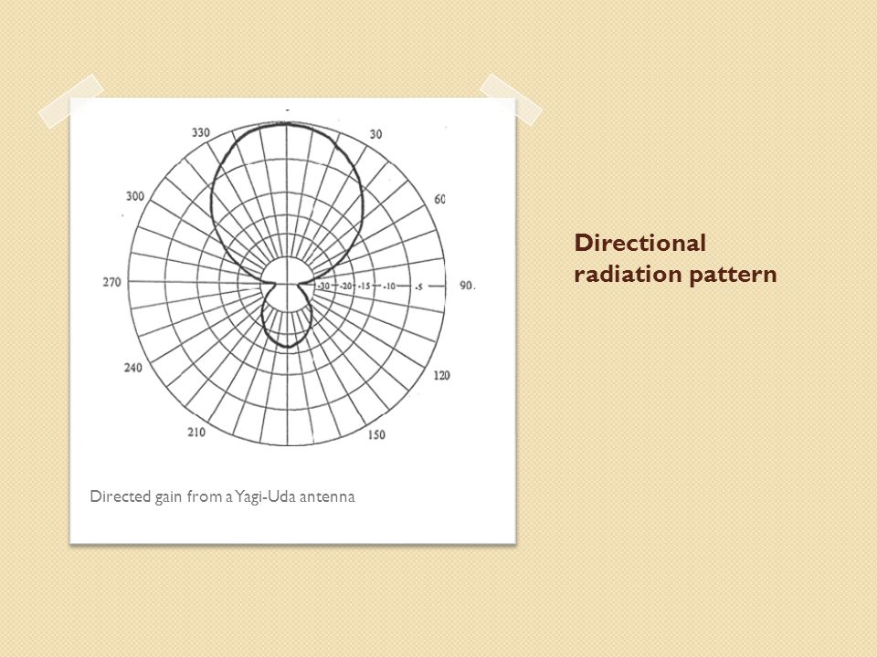 Directional radiation pattern Directed gain from a Yagi-Uda antenna