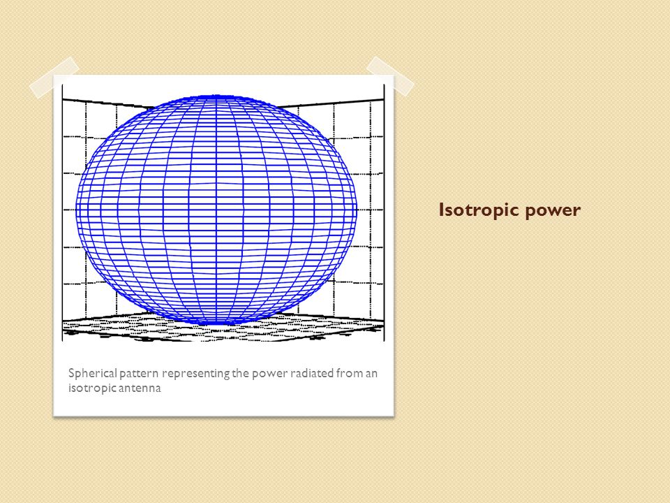 Isotropic power Spherical pattern representing the power radiated from an isotropic antenna