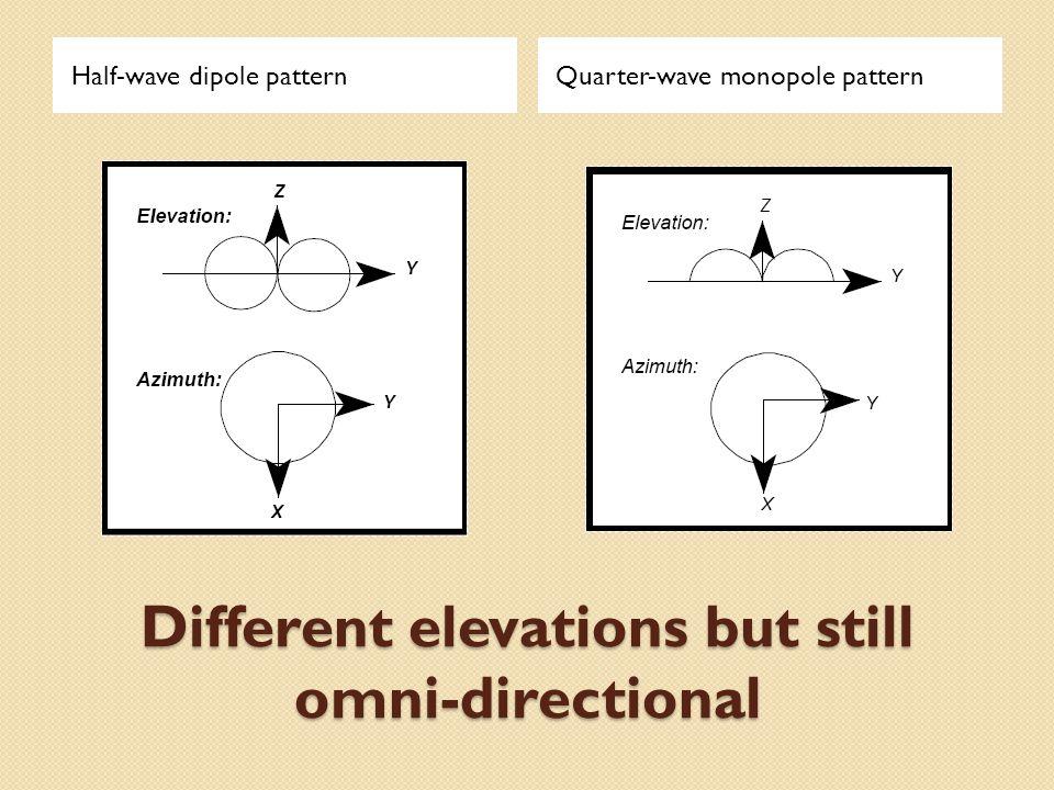 Different elevations but still omni-directional Half-wave dipole patternQuarter-wave monopole pattern