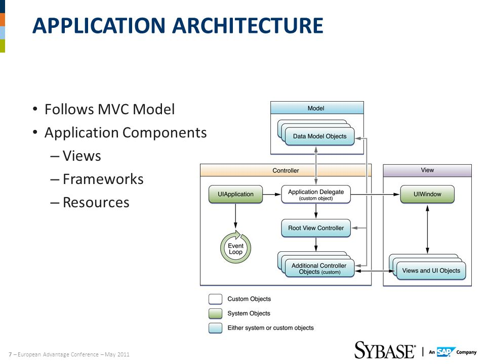 7 – European Advantage Conference – May 2011 APPLICATION ARCHITECTURE Follows MVC Model Application Components – Views – Frameworks – Resources