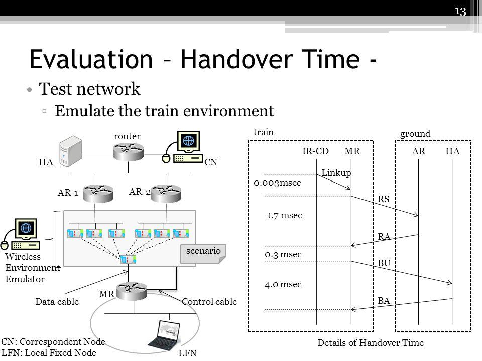 Evaluation – Handover Time - Test network Emulate the train environment Wireless Environment Emulator Control cable CN: Correspondent Node LFN: Local