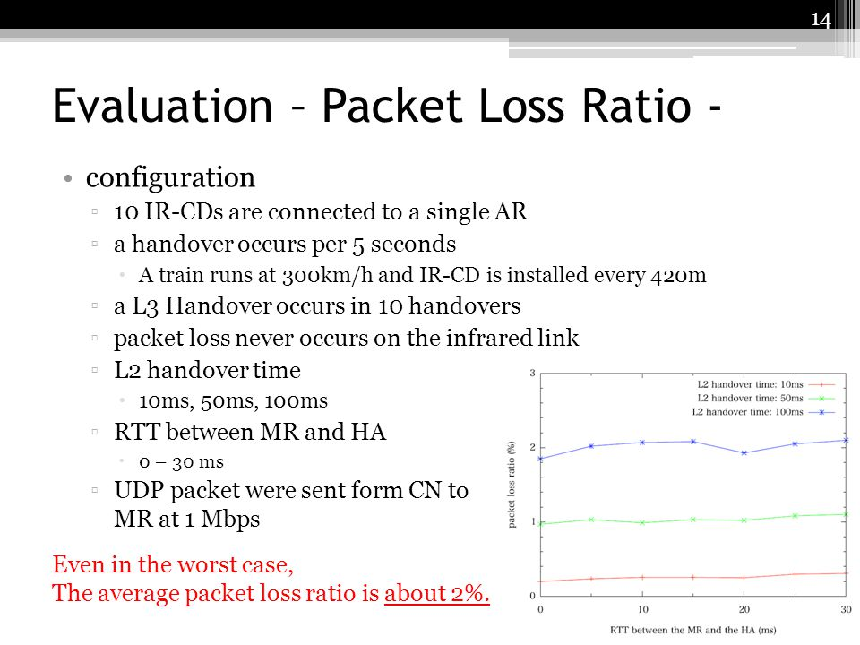 Evaluation – Packet Loss Ratio - configuration 10 IR-CDs are connected to a single AR a handover occurs per 5 seconds A train runs at 300km/h and IR-C