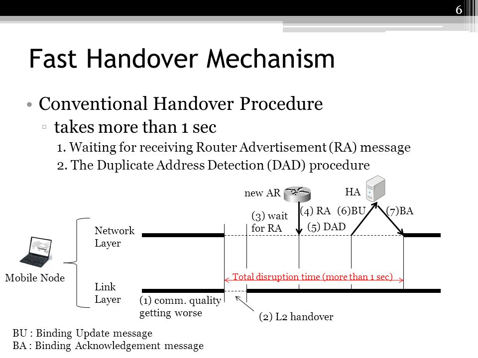 Fast Handover Mechanism Conventional Handover Procedure takes more than 1 sec 1. Waiting for receiving Router Advertisement (RA) message 2. The Duplic