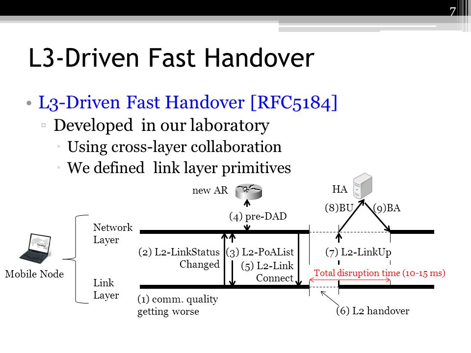 L3-Driven Fast Handover L3-Driven Fast Handover [RFC5184] Developed in our laboratory Using cross-layer collaboration We defined link layer primitives