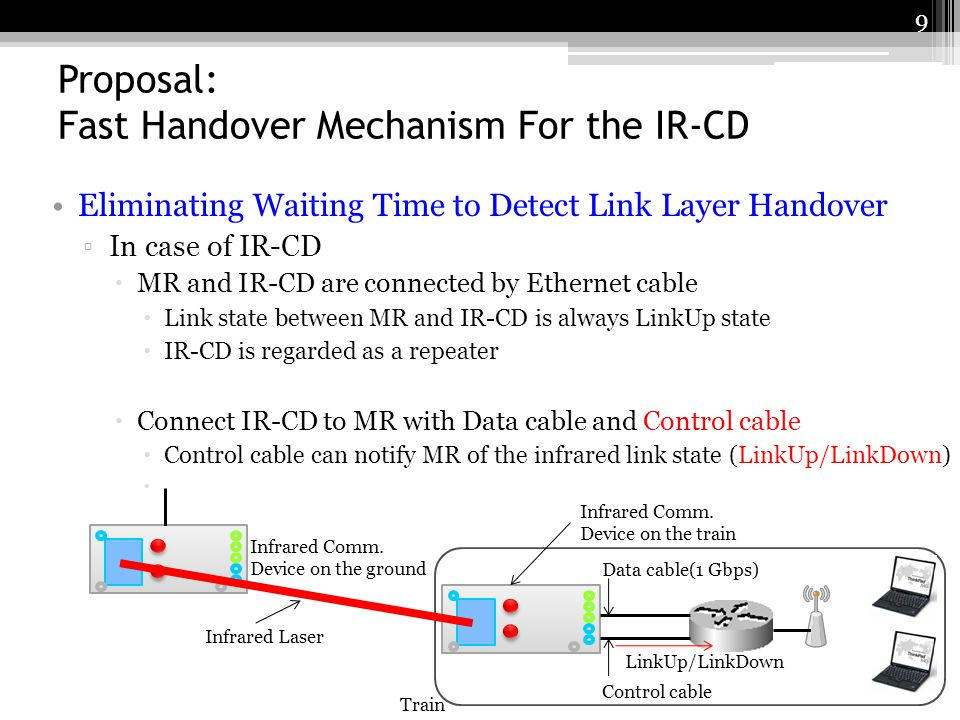 Proposal: Fast Handover Mechanism For the IR-CD The Proposed Procedure Mobile Router Network Layer Link Layer (1) Linkdown frame new AR HA Total disruption time (3) Linkup frame (2) L2-Linkdown(4) L2-Linkup (5) RS(6) RA(7) BU(8) BA Infrared communication device 10