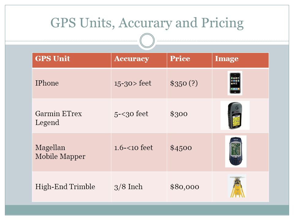 GPS Units, Accurary and Pricing GPS UnitAccuracyPriceImage IPhone15-30> feet$350 (?) Garmin ETrex Legend 5-<30 feet$300 Magellan Mobile Mapper 1.6-<10 feet$4500 High-End Trimble3/8 Inch$80,000