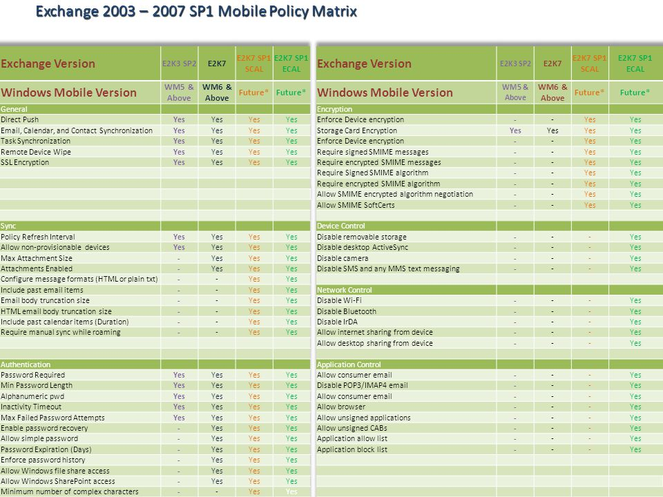 Exchange 2003 – 2007 SP1 Mobile Policy Matrix