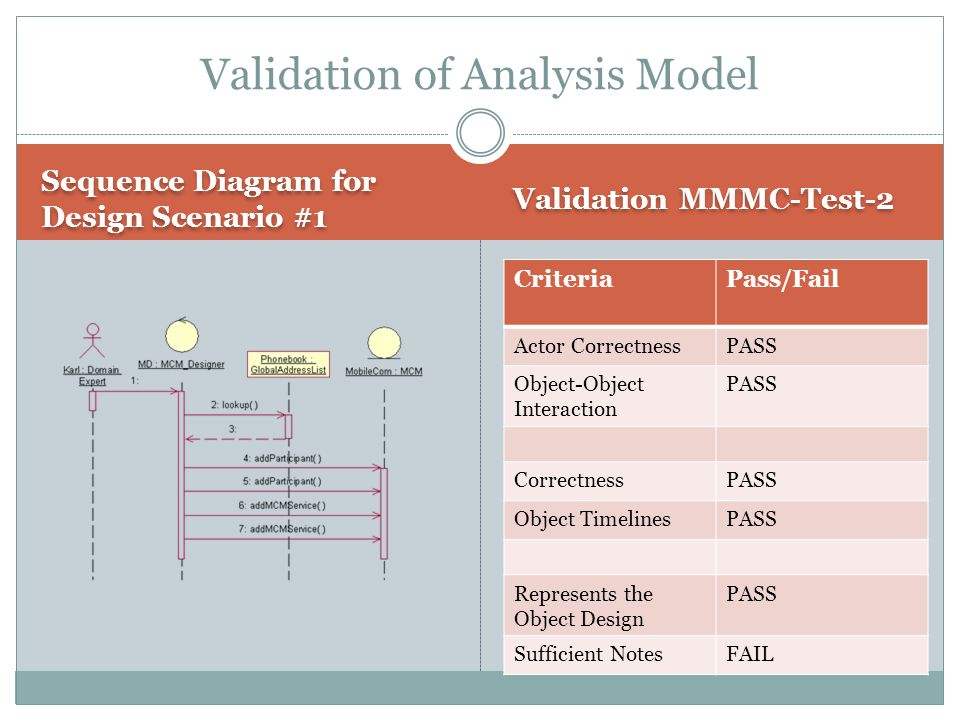 Sequence Diagram for Design Scenario #1 Validation MMMC-Test-2 Validation of Analysis Model CriteriaPass/Fail Actor CorrectnessPASS Object-Object Inte