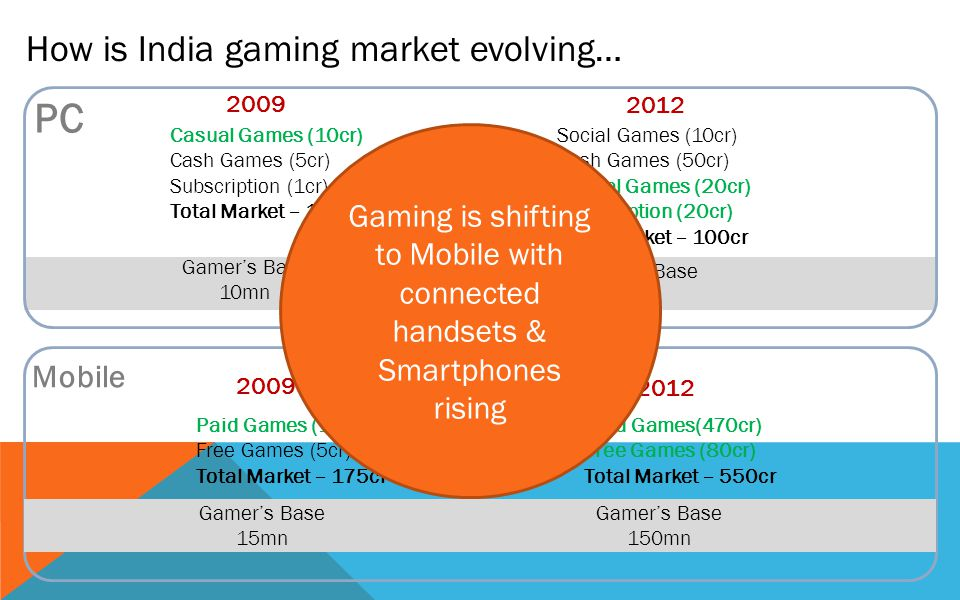How is India gaming market evolving… 2009 2012 PC Mobile Casual Games (10cr) Cash Games (5cr) Subscription (1cr) Total Market – 16cr Social Games (10cr) Cash Games (50cr) Casual Games (20cr) Subscription (20cr) Total Market – 100cr 2009 2012 Paid Games (170cr) Free Games (5cr) Total Market – 175cr Paid Games(470cr) Free Games (80cr) Total Market – 550cr Gamers Base 10mn Gamers Base 28mn Gamers Base 15mn Gamers Base 150mn Gaming is shifting to Mobile with connected handsets & Smartphones rising