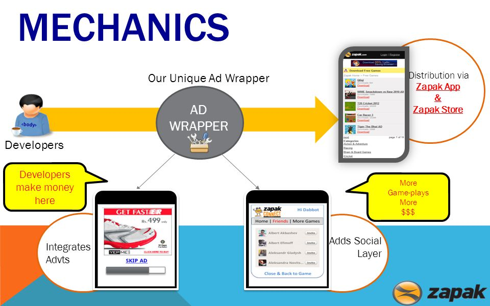 Distribution via Zapak App & Zapak Store MECHANICS AD WRAPPER Our Unique Ad Wrapper Developers Integrates Advts Adds Social Layer Developers make money here More Game-plays More $$$