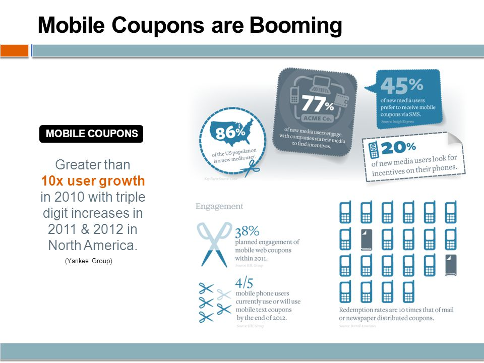 Mobile Coupons are Booming MOBILE COUPONS Greater than 10x user growth in 2010 with triple digit increases in 2011 & 2012 in North America.