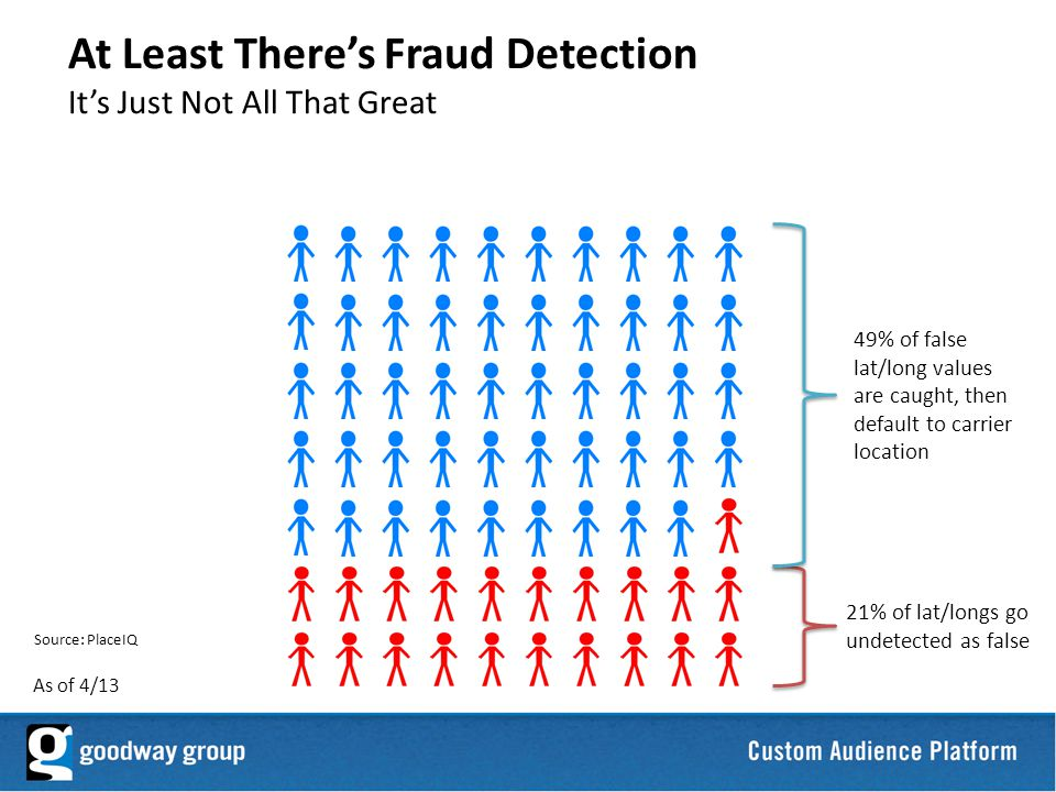 28 At Least Theres Fraud Detection Its Just Not All That Great As of 4/13 21% of lat/longs go undetected as false 49% of false lat/long values are caught, then default to carrier location Source: PlaceIQ