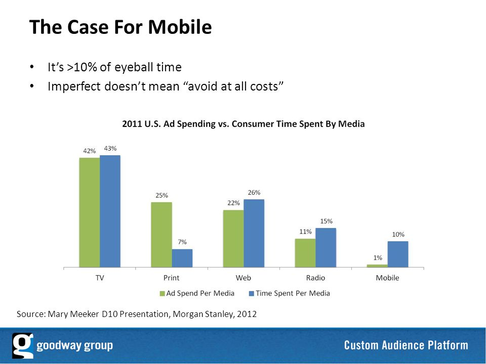 31 Its >10% of eyeball time Imperfect doesnt mean avoid at all costs The Case For Mobile Source: Mary Meeker D10 Presentation, Morgan Stanley, 2012