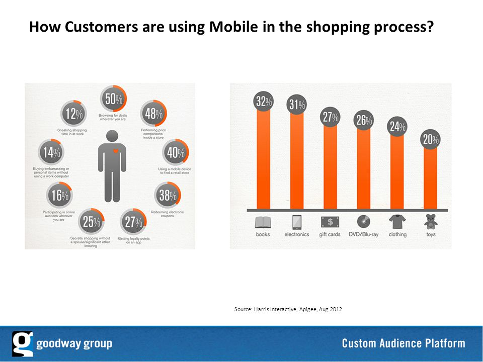 4 How Customers are using Mobile in the shopping process.