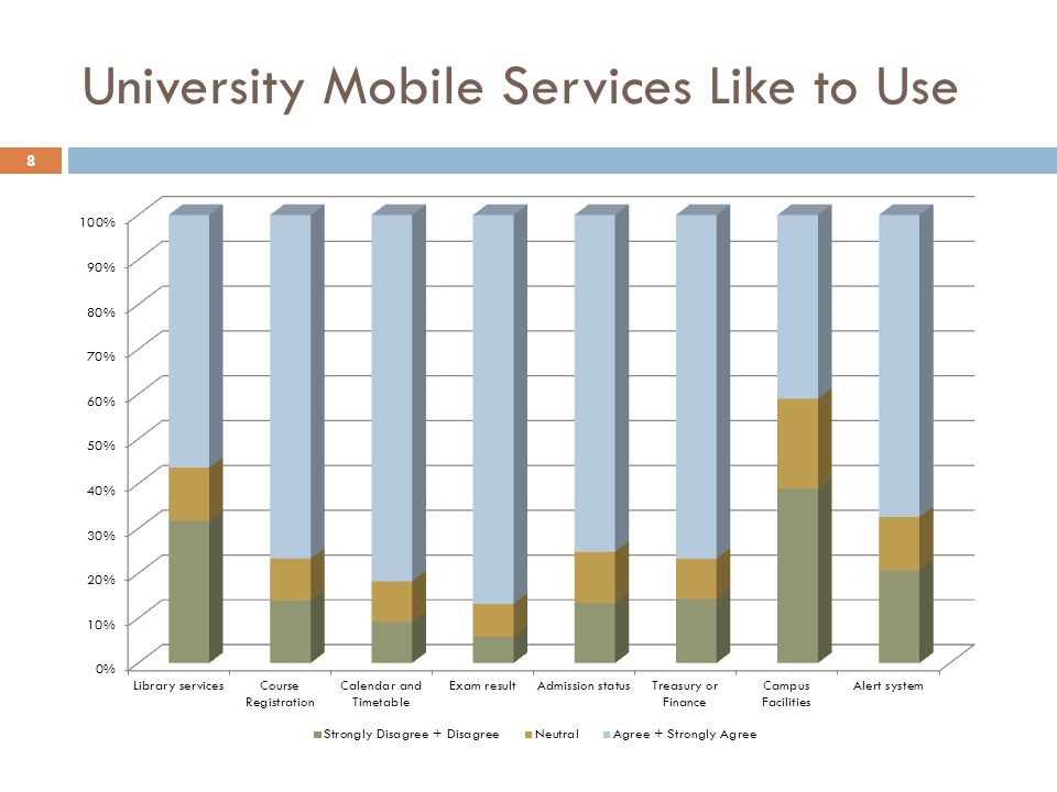 University Mobile Services Like to Use 8