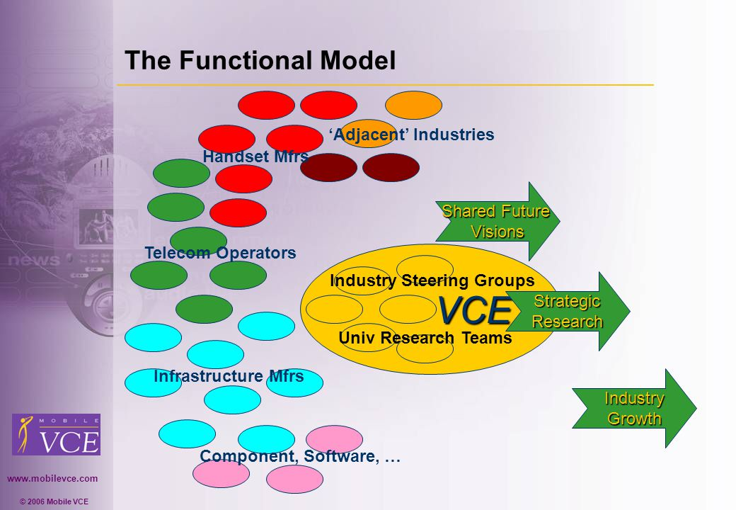 www.mobilevce.com © 2006 Mobile VCE The Functional Model VCE VCE Telecom Operators Handset Mfrs Infrastructure Mfrs Component, Software, … Adjacent Industries IndustryGrowth Shared Future Visions StrategicResearch Univ Research Teams Industry Steering Groups