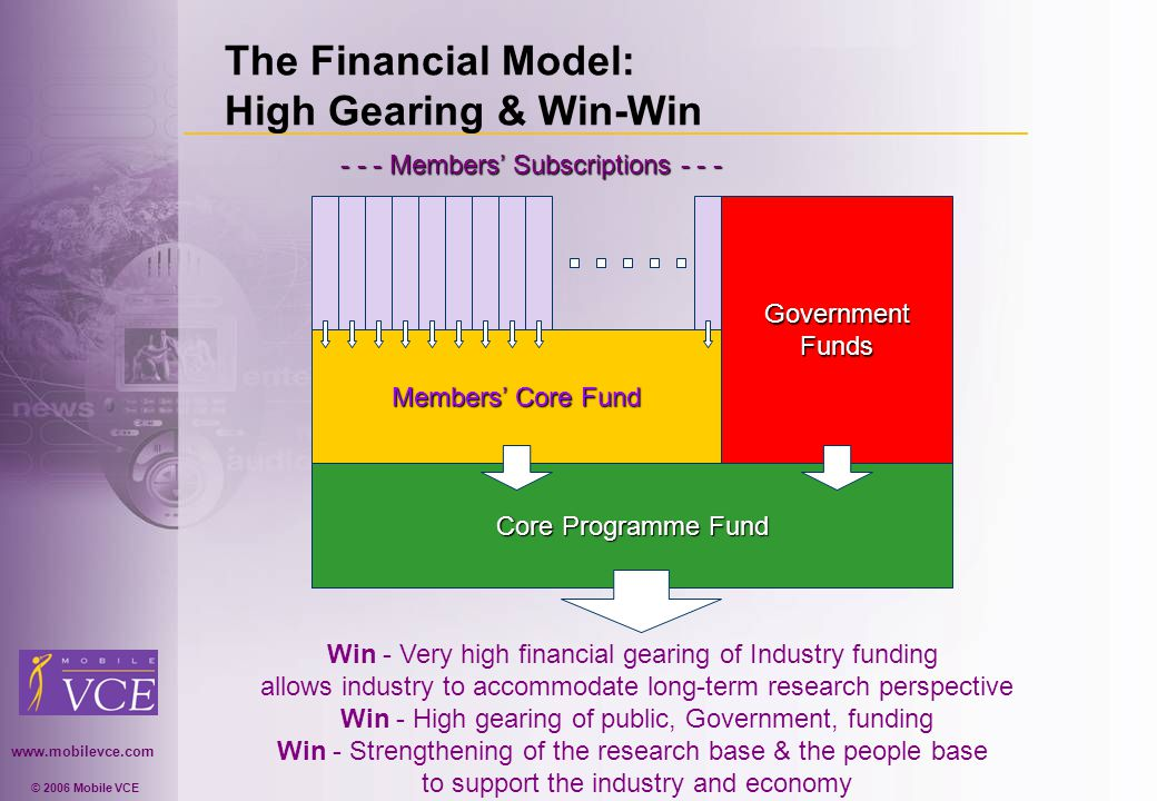 www.mobilevce.com © 2006 Mobile VCE The Financial Model: High Gearing & Win-Win Core Programme Fund Members Core Fund GovernmentFunds - - - Members Subscriptions - - - Win - Very high financial gearing of Industry funding allows industry to accommodate long-term research perspective Win - High gearing of public, Government, funding Win - Strengthening of the research base & the people base to support the industry and economy