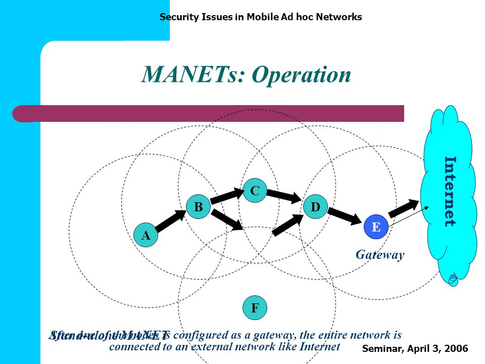 Security Issues in Mobile Ad hoc Networks Seminar, April 3, 2006 MANETs: Operation ABCDEF Internet E Gateway Stand-alone MANET After one of the nodes