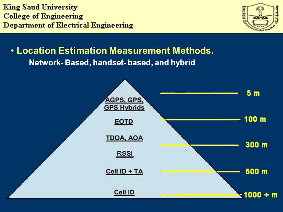 Location Estimation Measurement Methods. Network- Based, handset- based, and hybrid